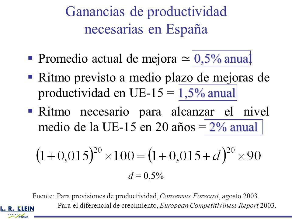 0,5% anual Promedio actual de mejora 0,5% anual 1,5% anual Ritmo previsto a medio plazo de mejoras de productividad en UE-15 = 1,5% anual 2% anual Rit