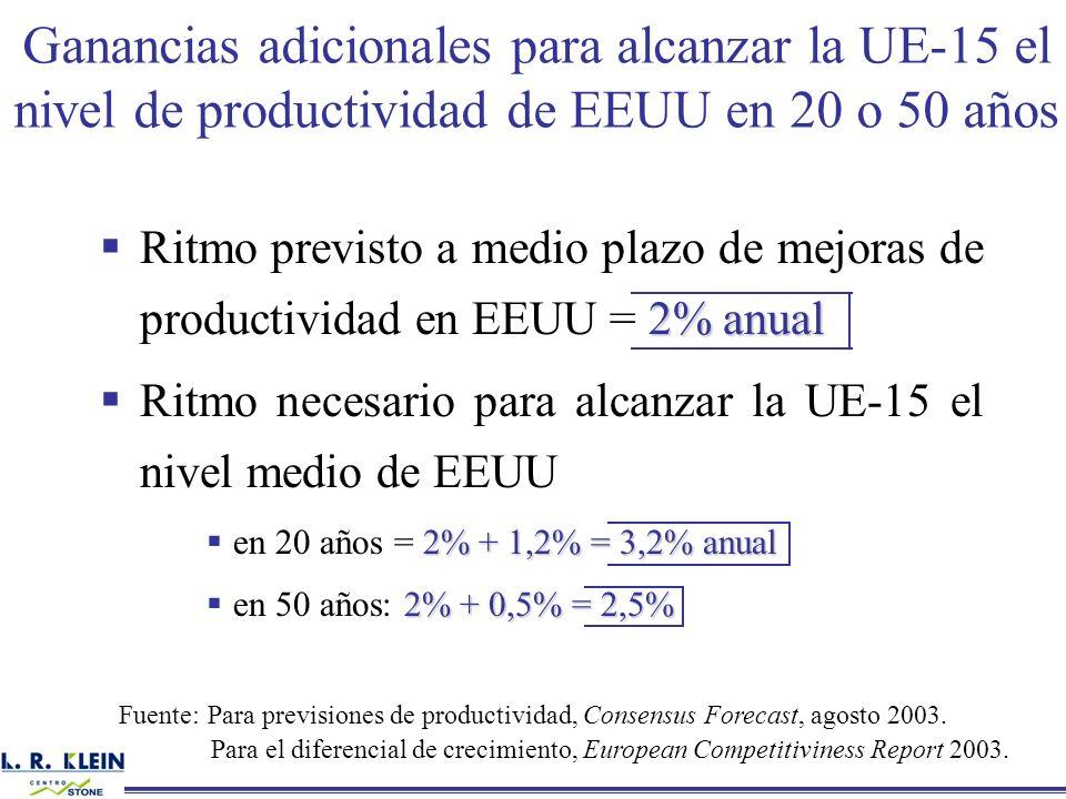 2% anual Ritmo previsto a medio plazo de mejoras de productividad en EEUU = 2% anual Ritmo necesario para alcanzar la UE-15 el nivel medio de EEUU 2%