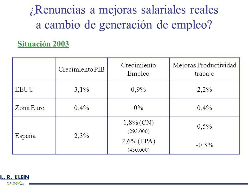 ¿Renuncias a mejoras salariales reales a cambio de generación de empleo? Situación 2003 Crecimiento PIB Crecimiento Empleo Mejoras Productividad traba