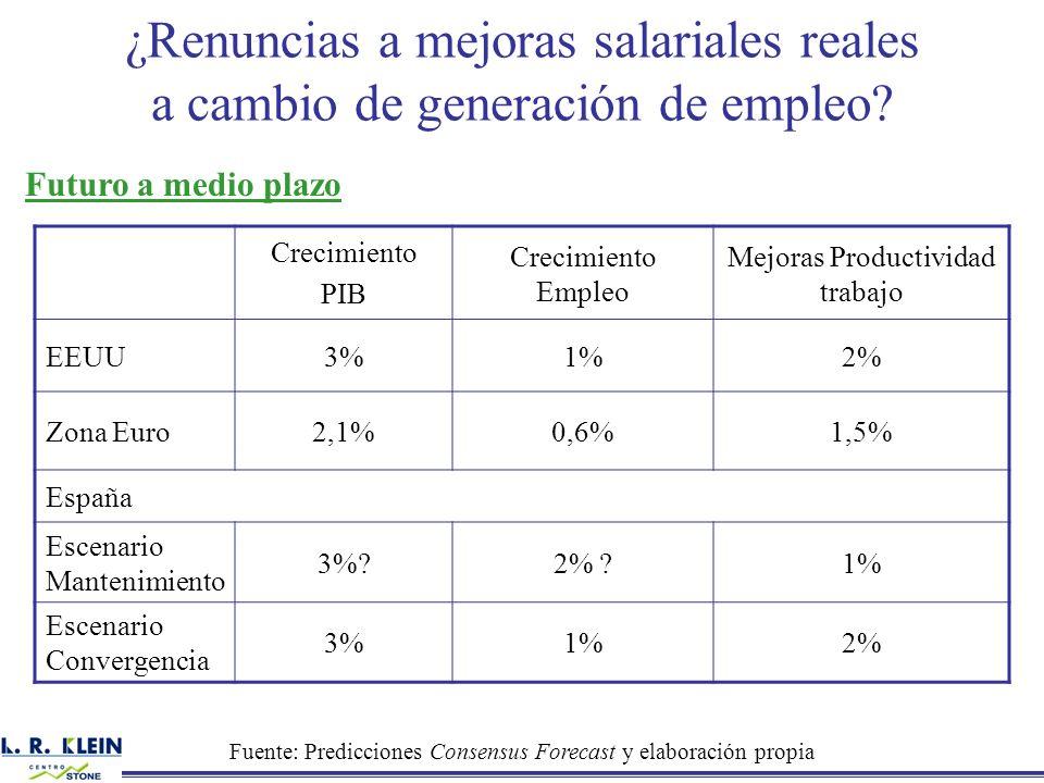 ¿Renuncias a mejoras salariales reales a cambio de generación de empleo? Futuro a medio plazo Crecimiento PIB Crecimiento Empleo Mejoras Productividad