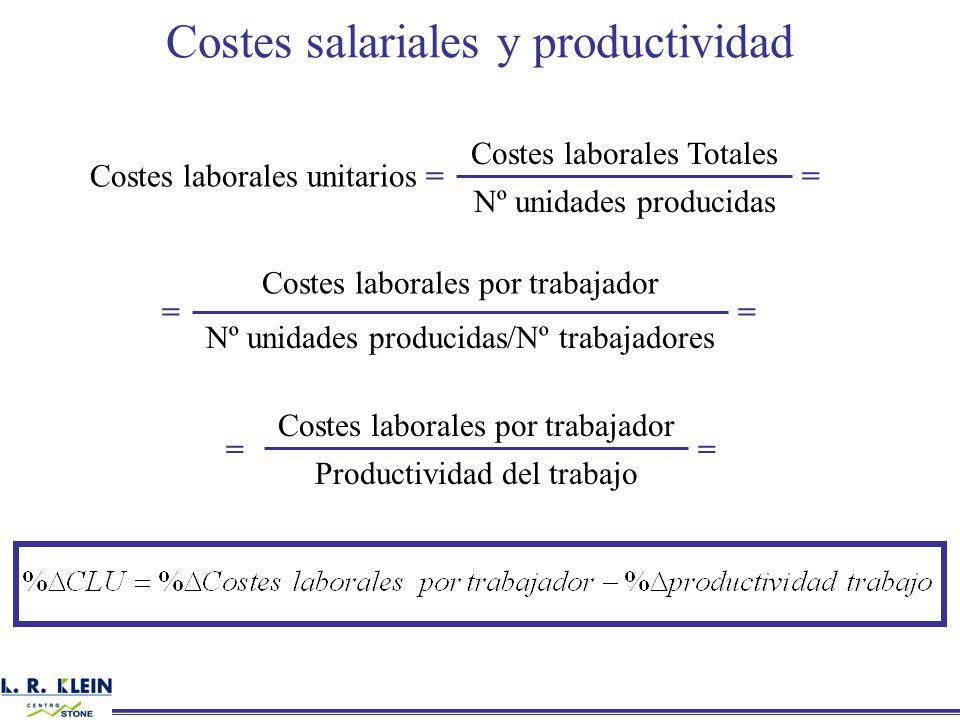 Costes salariales y productividad Costes laborales unitarios = Nº unidades producidas Costes laborales Totales = Nº unidades producidas/Nº trabajadore