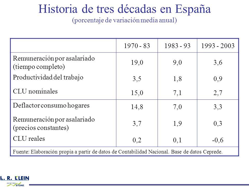 Historia de tres décadas en España (porcentaje de variación media anual) 1970 - 831983 - 931993 - 2003 Remuneración por asalariado (tiempo completo) 1