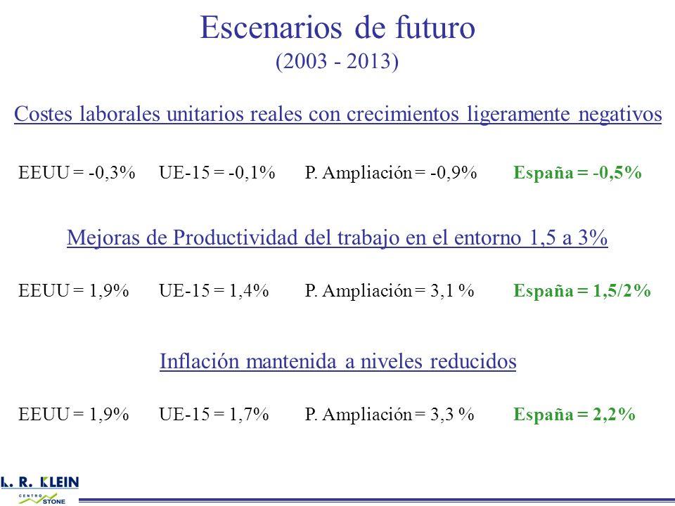 Escenarios de futuro (2003 - 2013) Costes laborales unitarios reales con crecimientos ligeramente negativos EEUU = -0,3%UE-15 = -0,1%P. Ampliación = -
