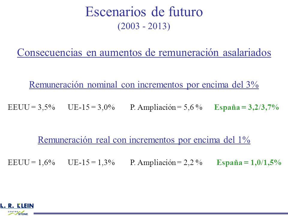 Escenarios de futuro (2003 - 2013) Consecuencias en aumentos de remuneración asalariados Remuneración nominal con incrementos por encima del 3% EEUU =