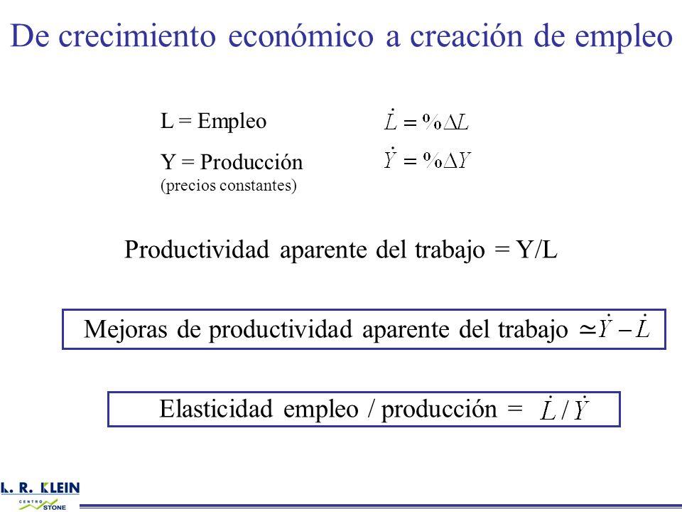 De crecimiento económico a creación de empleo L = Empleo Y = Producción (precios constantes) Productividad aparente del trabajo = Y/L Mejoras de produ