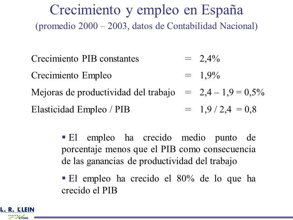 Crecimiento y empleo en España (promedio 2000 – 2003, datos de Contabilidad Nacional) El empleo ha crecido medio punto de porcentaje menos que el PIB