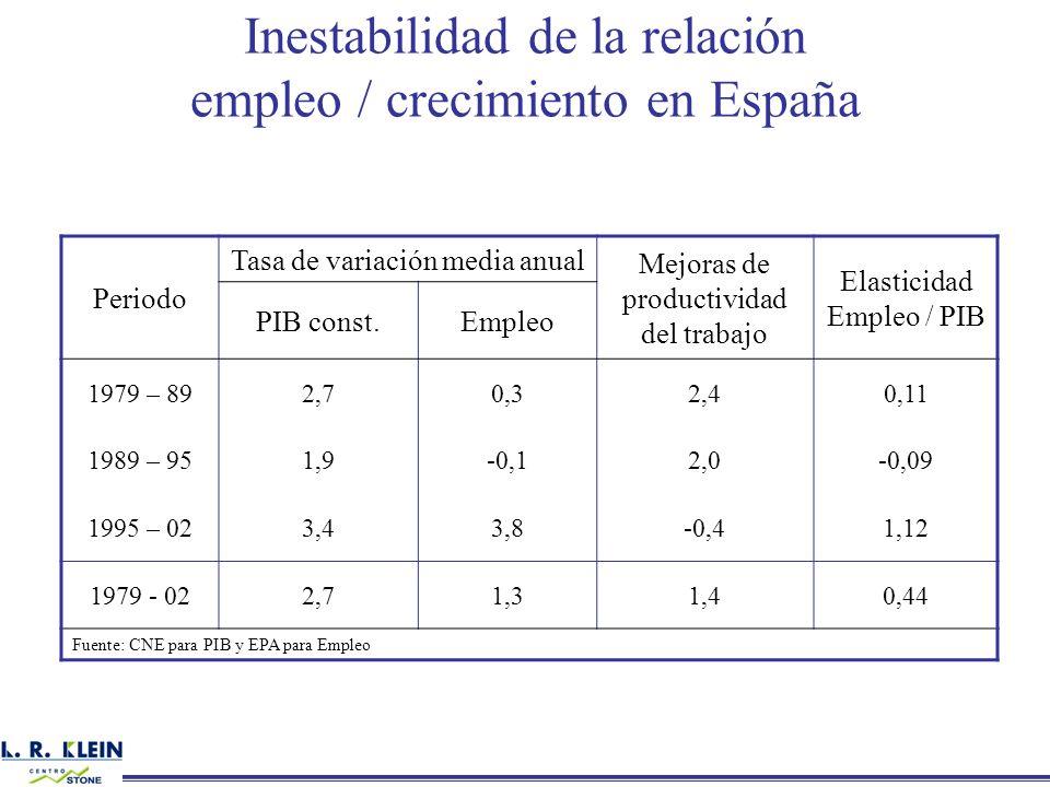 Inestabilidad de la relación empleo / crecimiento en España Periodo Tasa de variación media anual Mejoras de productividad del trabajo Elasticidad Emp