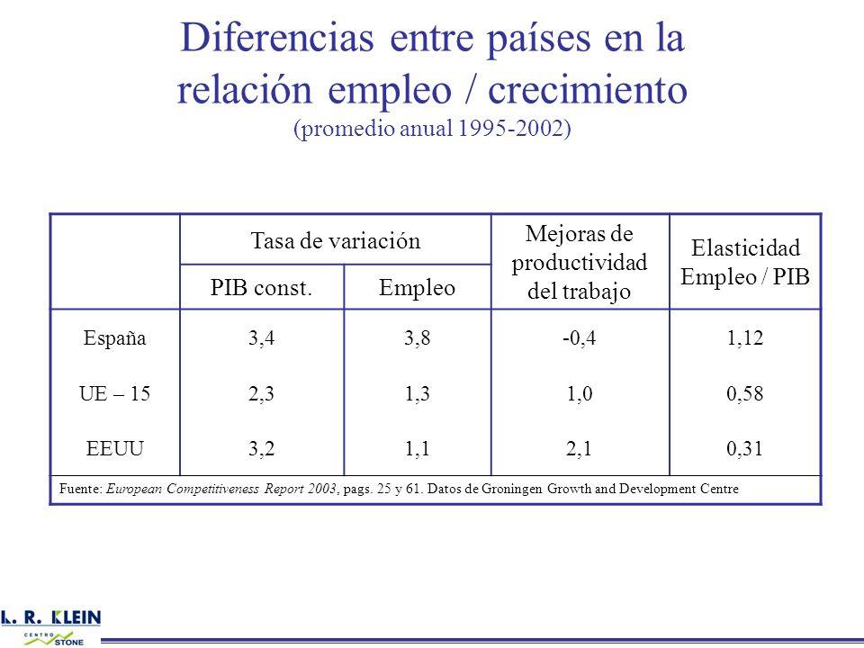 Diferencias entre países en la relación empleo / crecimiento (promedio anual 1995-2002) Tasa de variación Mejoras de productividad del trabajo Elastic