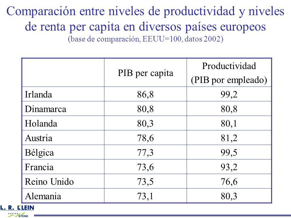 Comparación entre niveles de productividad y niveles de renta per capita en diversos países europeos (base de comparación, EEUU=100, datos 2002) PIB p
