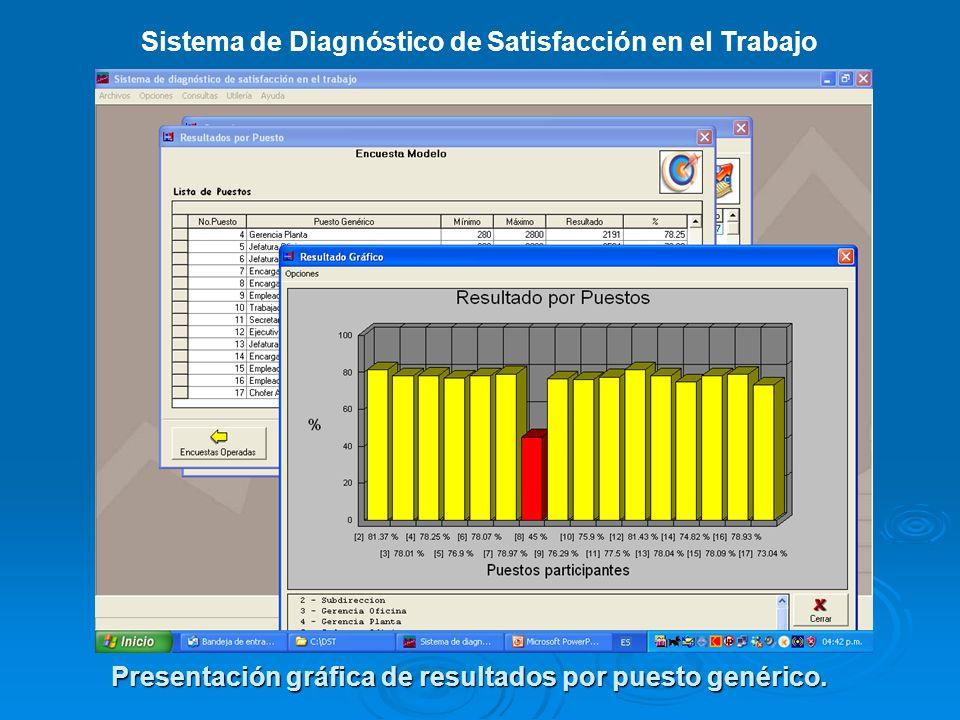 Sistema de Diagnóstico de Satisfacción en el Trabajo Presentación gráfica de resultados por puesto genérico.