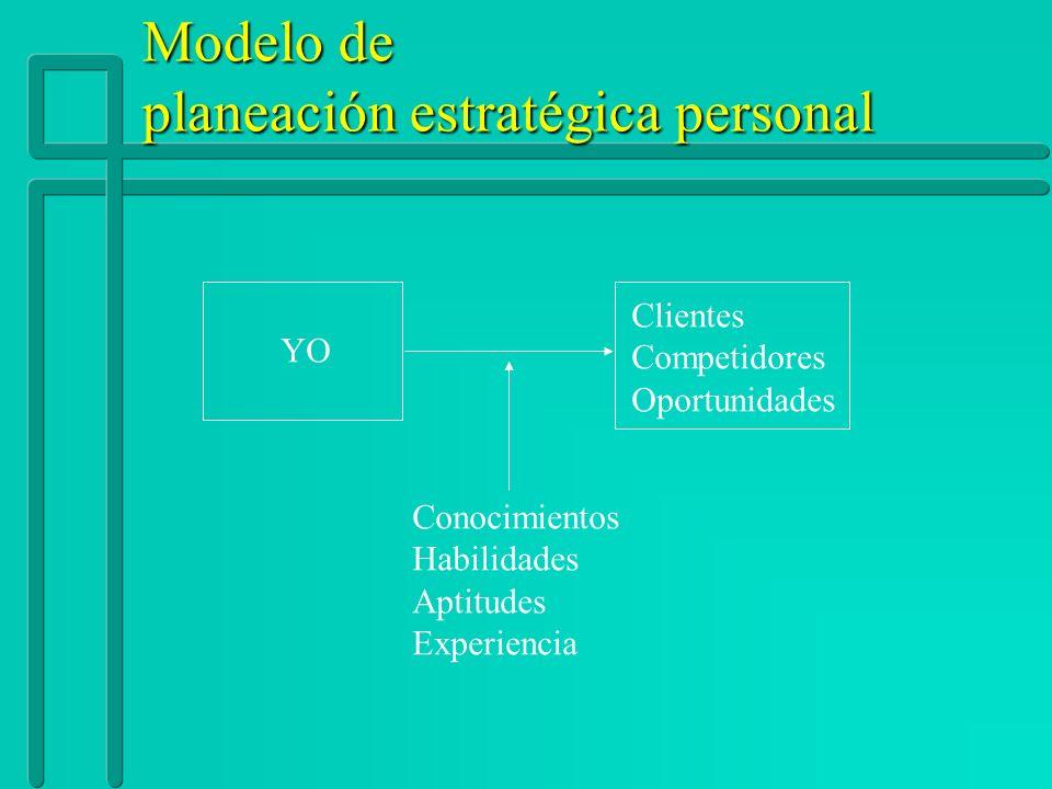 Modelo de planeación estratégica personal YO Clientes Competidores Oportunidades Conocimientos Habilidades Aptitudes Experiencia