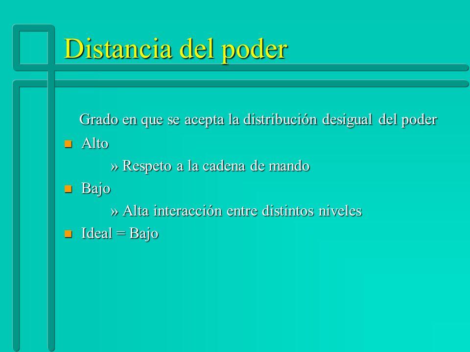 Distancia del poder Grado en que se acepta la distribución desigual del poder Grado en que se acepta la distribución desigual del poder n Alto »Respet
