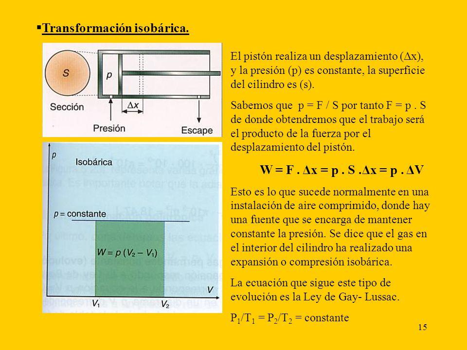 15 Transformación isobárica. El pistón realiza un desplazamiento (Δx), y la presión (p) es constante, la superficie del cilindro es (s). Sabemos que p
