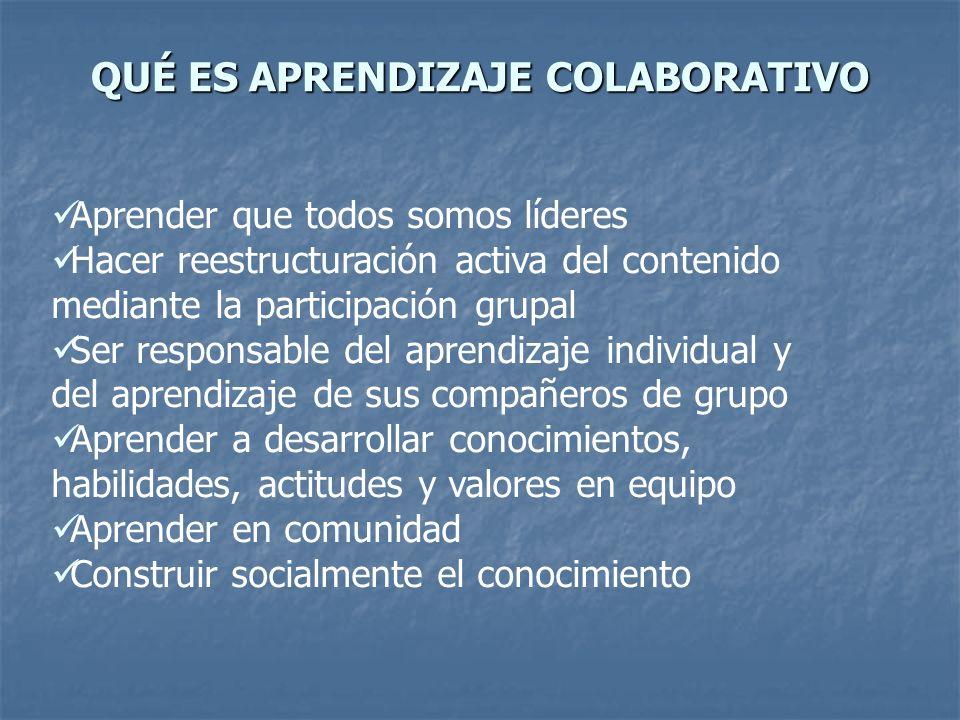 QUÉ ES APRENDIZAJE COLABORATIVO Aprender que todos somos líderes Hacer reestructuración activa del contenido mediante la participación grupal Ser responsable del aprendizaje individual y del aprendizaje de sus compañeros de grupo Aprender a desarrollar conocimientos, habilidades, actitudes y valores en equipo Aprender en comunidad Construir socialmente el conocimiento