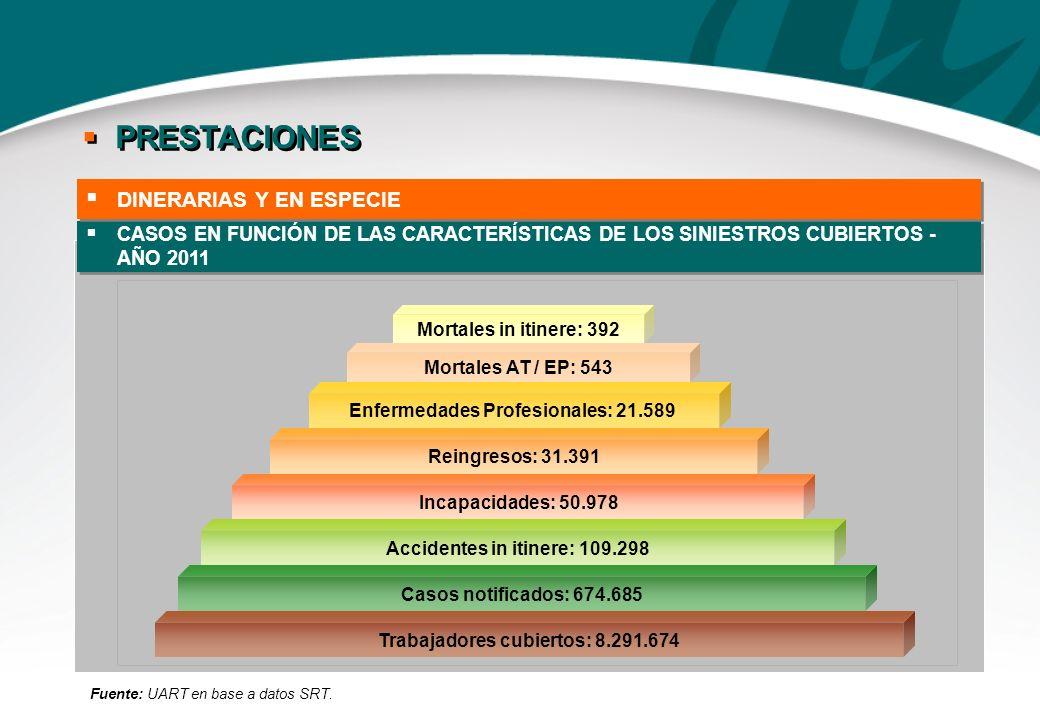 CASOS EN FUNCIÓN DE LAS CARACTERÍSTICAS DE LOS SINIESTROS CUBIERTOS - AÑO 2011 Fuente: UART en base a datos SRT. Mortales in itinere: 392 Mortales AT