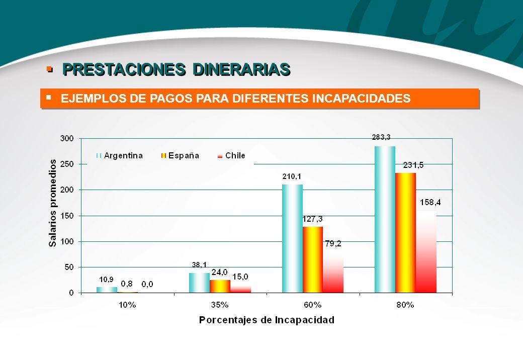EJEMPLOS DE PAGOS PARA DIFERENTES INCAPACIDADES PRESTACIONES DINERARIAS