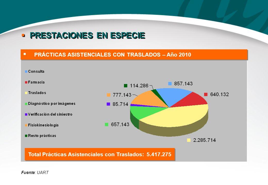 Fuente: UART Total Prácticas Asistenciales con Traslados: 5.417.275 PRÁCTICAS ASISTENCIALES CON TRASLADOS – Año 2010 PRESTACIONES EN ESPECIE