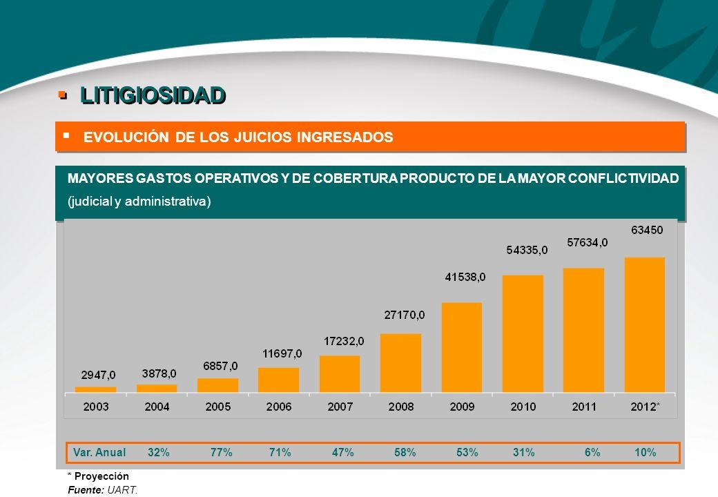 MAYORES GASTOS OPERATIVOS Y DE COBERTURA PRODUCTO DE LA MAYOR CONFLICTIVIDAD (judicial y administrativa) Var. Anual 32% 77% 71% 47% 58% 53% 31% 6% 10%