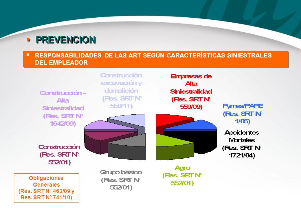 RESPONSABILIDADES DE LAS ART SEGÚN CARACTERÍSTICAS SINIESTRALES DEL EMPLEADOR Obligaciones Generales (Res. SRT Nº 463/09 y Res. SRT Nº 741/10) PREVENC