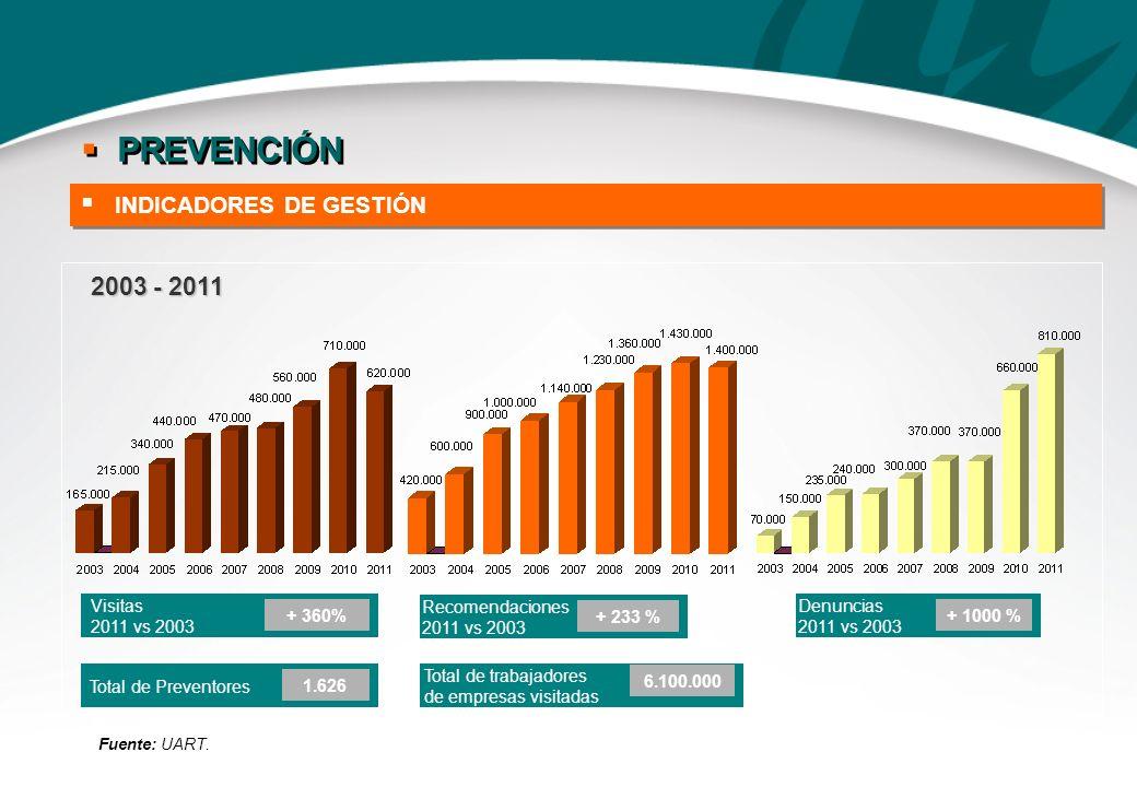 REDUCCIÓN DEL ÍNDICE DE FALLECIDOS DESDE EL COMIENZO DEL SISTEMA 52% (CON IN ITINERE) Y 56% (SIN IN ITINERE) REDUCCIÓN DEL ÍNDICE DE FALLECIDOS DESDE EL COMIENZO DEL SISTEMA 52% (CON IN ITINERE) Y 56% (SIN IN ITINERE) Fuente: SRT y estimación UART 2011 Índice de fallecidos: Cantidad de fallecidos / trabajadores expuestos * 1.000.000 Representa 5.300 muertes evitadas INDICADORES DE SINIESTRALIDAD RESULTADOS