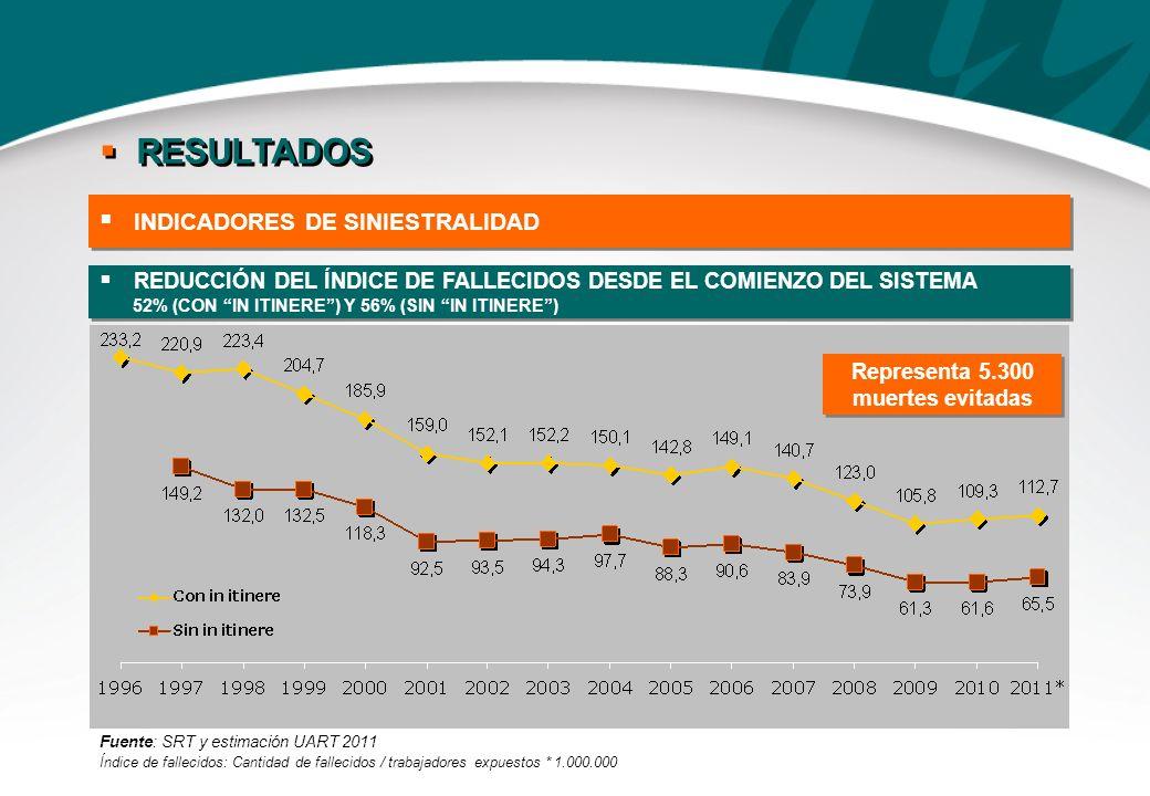 REDUCCIÓN DEL ÍNDICE DE FALLECIDOS DESDE EL COMIENZO DEL SISTEMA 52% (CON IN ITINERE) Y 56% (SIN IN ITINERE) REDUCCIÓN DEL ÍNDICE DE FALLECIDOS DESDE