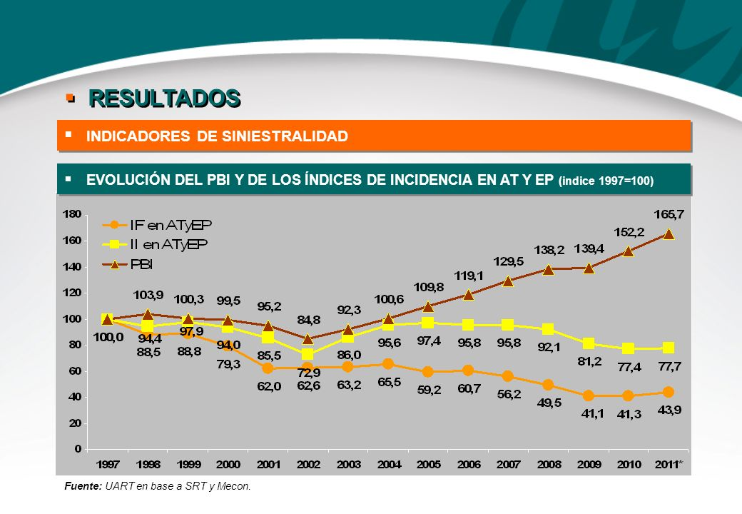 EVOLUCIÓN DEL PBI Y DE LOS ÍNDICES DE INCIDENCIA EN AT Y EP (indice 1997=100) Fuente: UART en base a SRT y Mecon. INDICADORES DE SINIESTRALIDAD RESULT