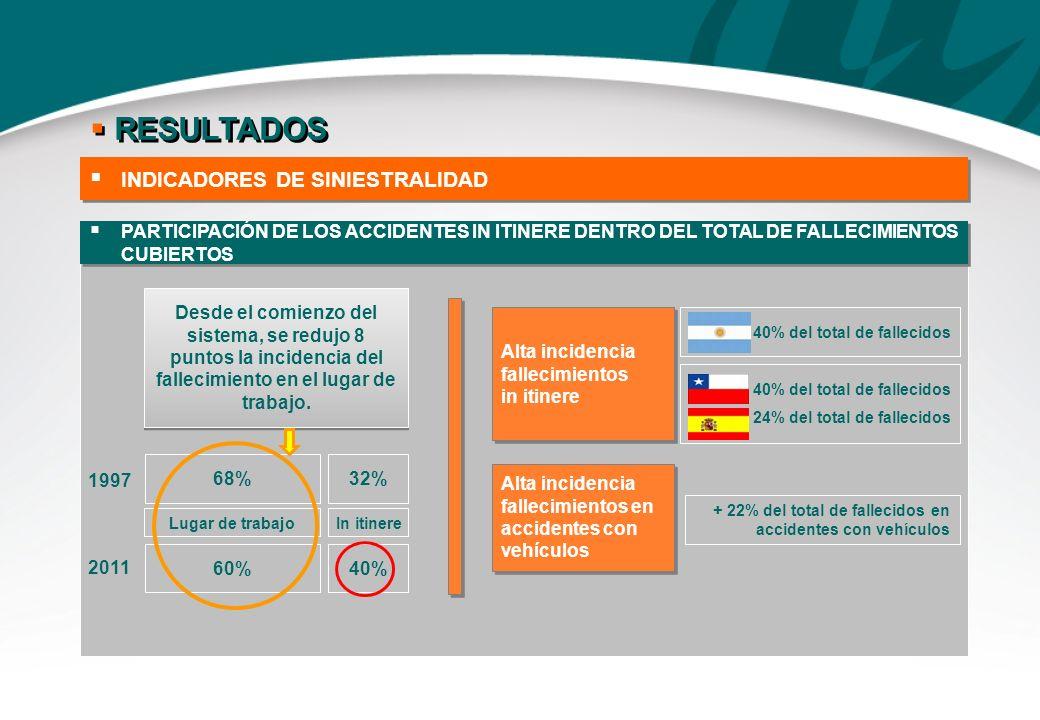 PARTICIPACIÓN DE LOS ACCIDENTES IN ITINERE DENTRO DEL TOTAL DE FALLECIMIENTOS CUBIERTOS Desde el comienzo del sistema, se redujo 8 puntos la incidenci