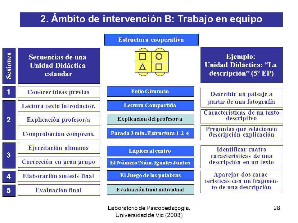 Laboratorio de Psicopedagogía. Universidad de Vic (2008) 27 Estructura cooperativaEstructura individualista Conocer ideas previas Lectura texto introd