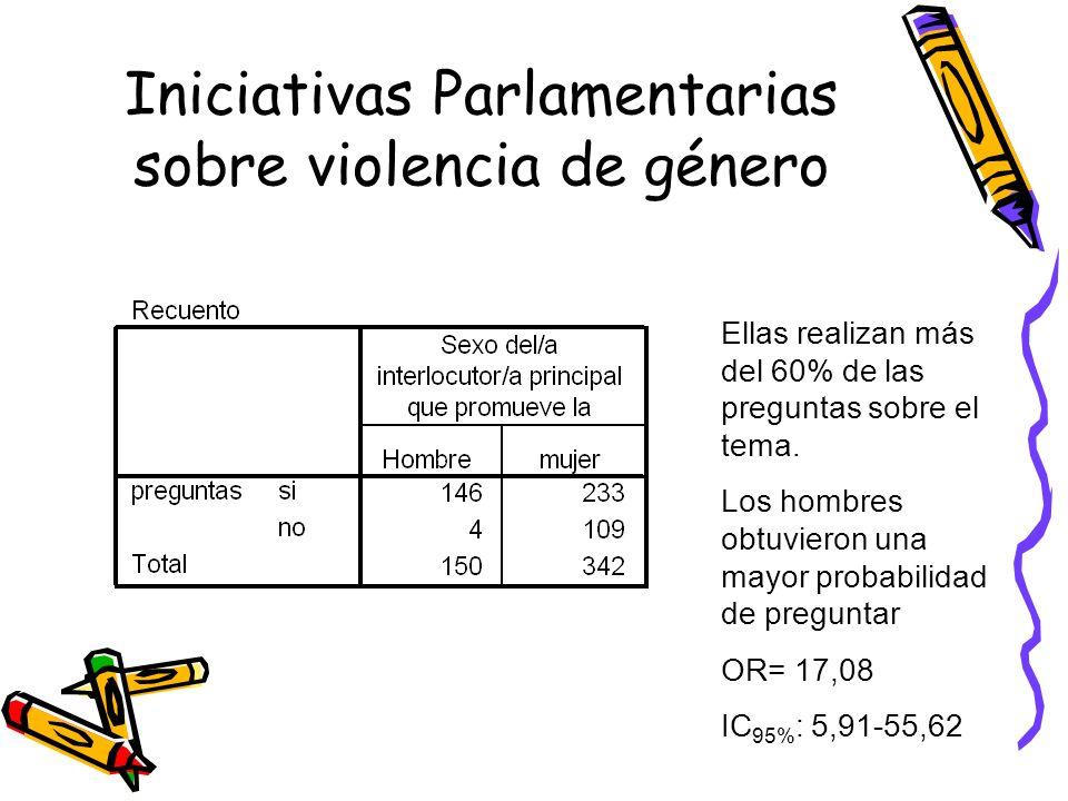 Iniciativas Parlamentarias sobre violencia de género Ellas realizan más del 60% de las preguntas sobre el tema. Los hombres obtuvieron una mayor proba