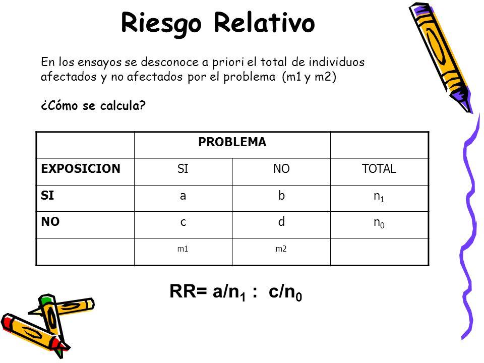 Riesgo Relativo PROBLEMA EXPOSICIONSINOTOTAL SIabn1n1 NOcdn0n0 m1m2 RR= a/n 1 : c/n 0 En los ensayos se desconoce a priori el total de individuos afec