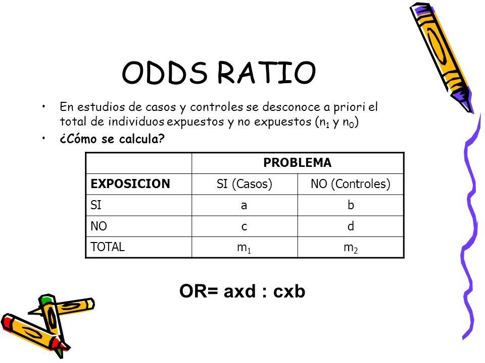 ODDS RATIO En estudios de casos y controles se desconoce a priori el total de individuos expuestos y no expuestos (n 1 y n 0 ) ¿Cómo se calcula? PROBL