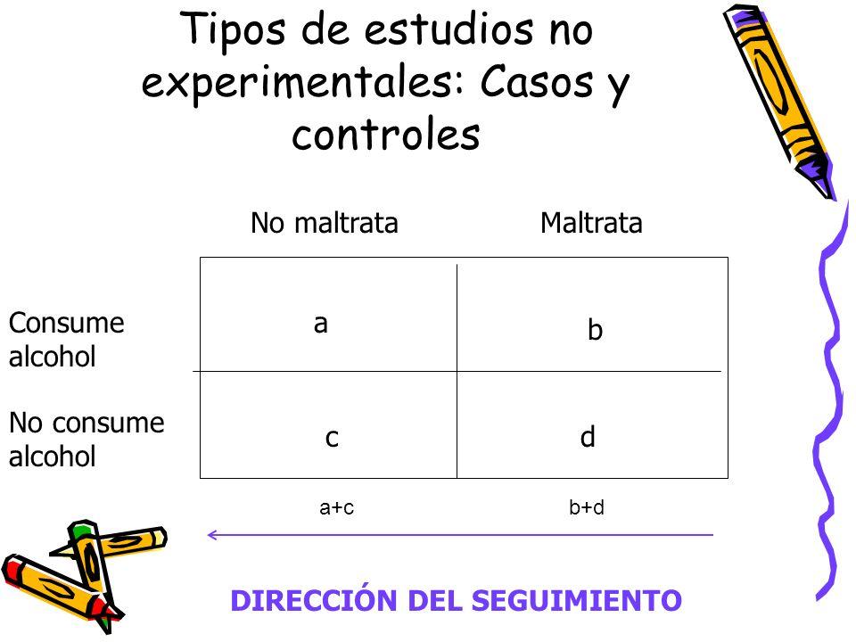 Tipos de estudios no experimentales: Casos y controles Consume alcohol No consume alcohol No maltrataMaltrata a b cd DIRECCIÓN DEL SEGUIMIENTO a+cb+d