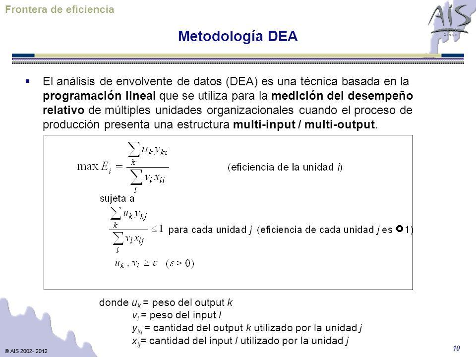 © AIS 2002- 2012 G r o u p © AIS 2002- 2012 10 Metodología DEA El análisis de envolvente de datos (DEA) es una técnica basada en la programación lineal que se utiliza para la medición del desempeño relativo de múltiples unidades organizacionales cuando el proceso de producción presenta una estructura multi-input / multi-output.