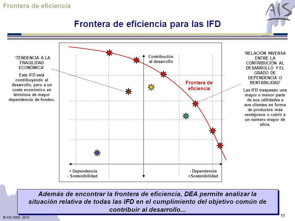 © AIS 2002- 2012 G r o u p © AIS 2002- 2012 11 Contribución al desarrollo - Dependencia +Sostenibilidad RELACIÓN INVERSA ENTRE LA CONTRIBUCIÓN AL DESARROLLO Y EL GRADO DE DEPENDENCIA O RENTABILIDAD Las IFD traspasan una mayor o menor parte de sus utilidades a sus clientes en forma de productos más ventajosos o cubrir a un número mayor de ellos.