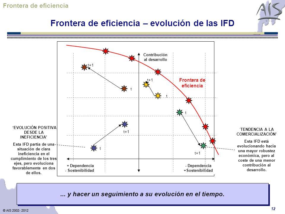 © AIS 2002- 2012 G r o u p © AIS 2002- 2012 12 Contribución al desarrollo - Dependencia +Sostenibilidad EVOLUCIÓN POSITIVA DESDE LA INEFICIENCIA Esta IFD partía de una situación de clara ineficiencia en el cumplimiento de los tres ejes, pero evoluciona favorablemente en dos de ellos.