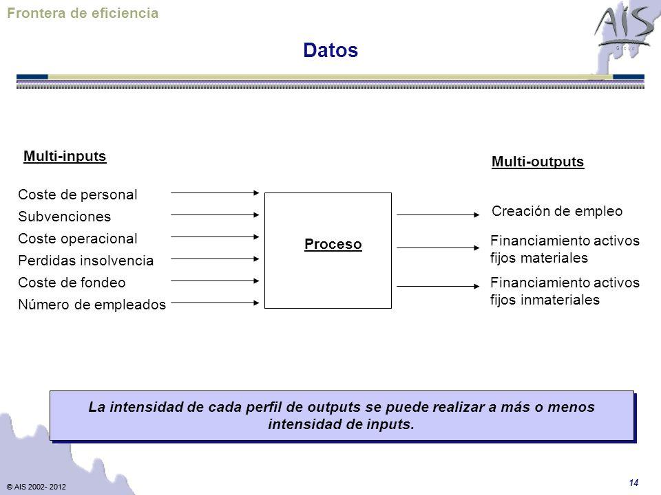 © AIS 2002- 2012 G r o u p © AIS 2002- 2012 14 Datos Frontera de eficiencia Financiamiento activos fijos materiales Coste de personal Subvenciones Per