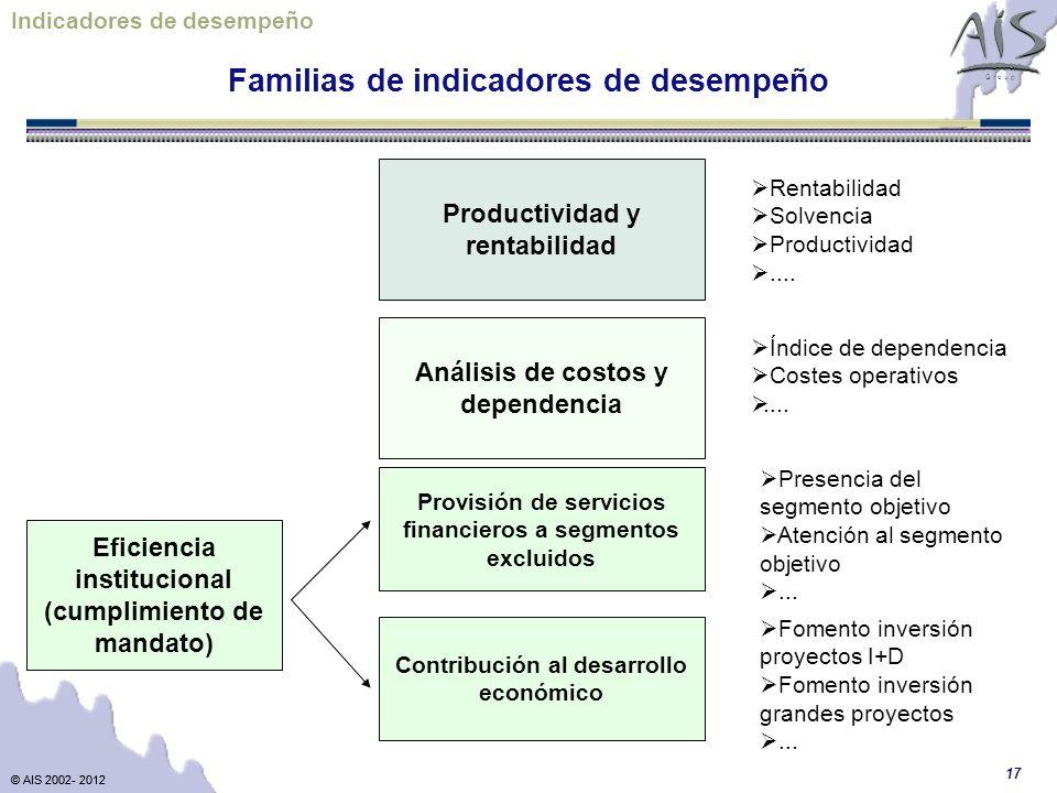 © AIS 2002- 2012 G r o u p © AIS 2002- 2012 17 Análisis de costos y dependencia Productividad y rentabilidad Familias de indicadores de desempeño Indicadores de desempeño Provisión de servicios financieros a segmentos excluidos Contribución al desarrollo económico Eficiencia institucional (cumplimiento de mandato) Rentabilidad Solvencia Productividad....