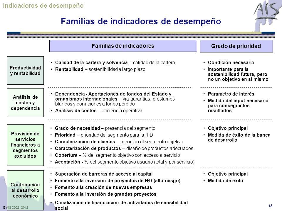 © AIS 2002- 2012 G r o u p © AIS 2002- 2012 18 Análisis de costos y dependencia Productividad y rentabilidad Familias de indicadores Dependencia - Apo