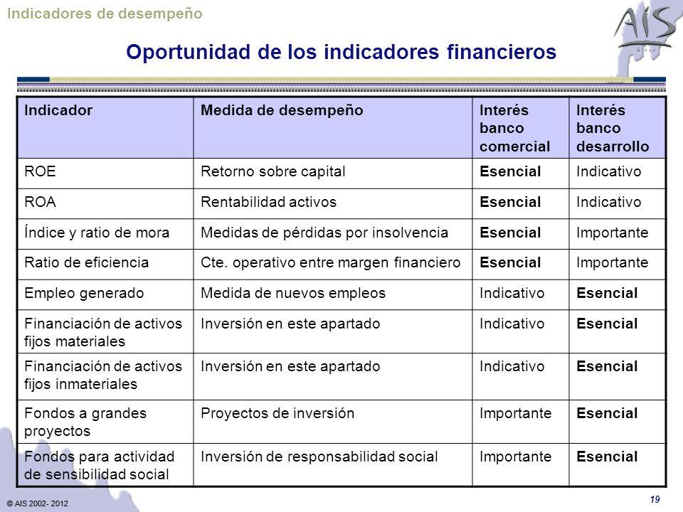© AIS 2002- 2012 G r o u p © AIS 2002- 2012 19 Oportunidad de los indicadores financieros Indicadores de desempeño IndicadorMedida de desempeñoInterés