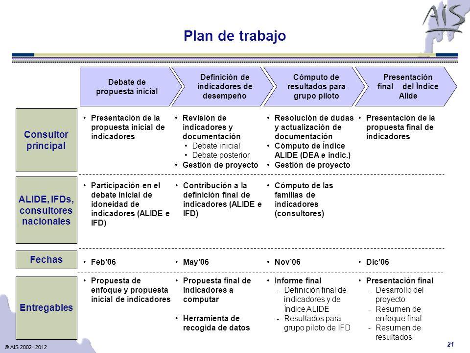 © AIS 2002- 2012 G r o u p © AIS 2002- 2012 21 Debate de propuesta inicial Definición de indicadores de desempeño Cómputo de resultados para grupo pil