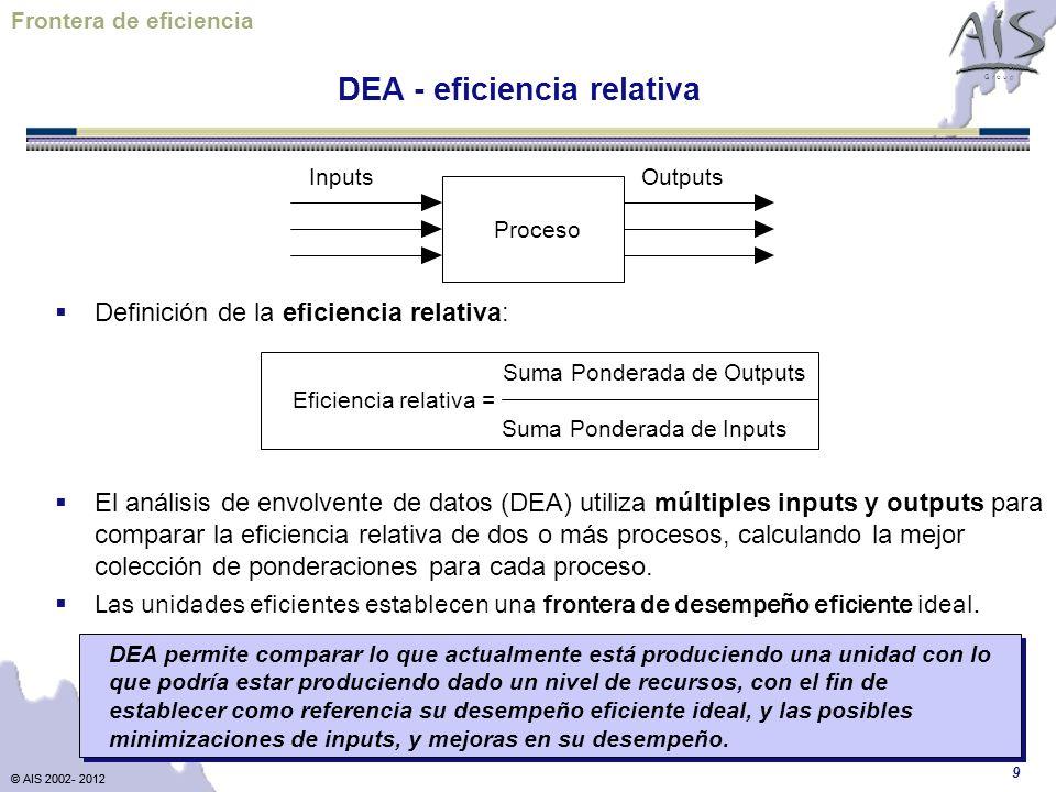 © AIS 2002- 2012 G r o u p © AIS 2002- 2012 9 Definición de la eficiencia relativa: El análisis de envolvente de datos (DEA) utiliza múltiples inputs y outputs para comparar la eficiencia relativa de dos o más procesos, calculando la mejor colección de ponderaciones para cada proceso.