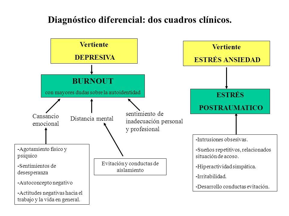 Diagnóstico diferencial: dos cuadros clínicos. BURNOUT con mayores dudas sobre la autoidentidad sentimiento de inadecuación personal y profesional -Ag