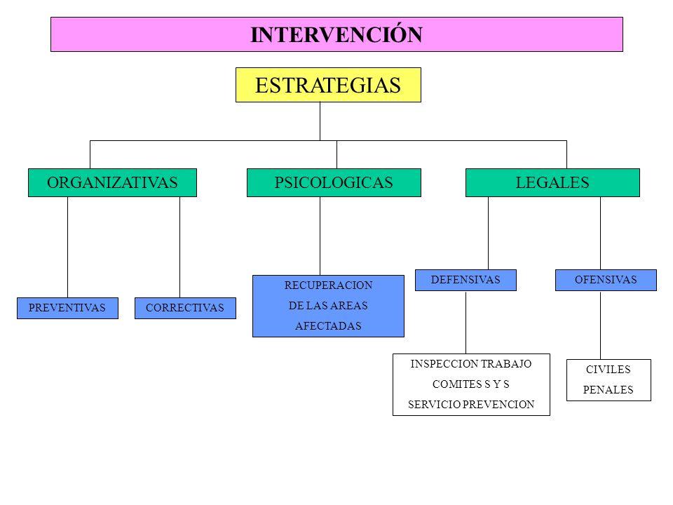 INTERVENCIÓN ESTRATEGIAS ORGANIZATIVASPSICOLOGICASLEGALES PREVENTIVASCORRECTIVAS OFENSIVASDEFENSIVAS RECUPERACION DE LAS AREAS AFECTADAS INSPECCION TR