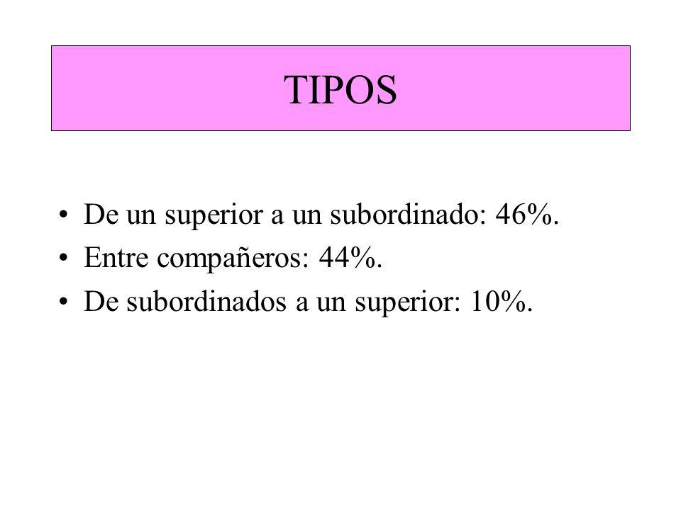 TIPOS De un superior a un subordinado: 46%. Entre compañeros: 44%. De subordinados a un superior: 10%.