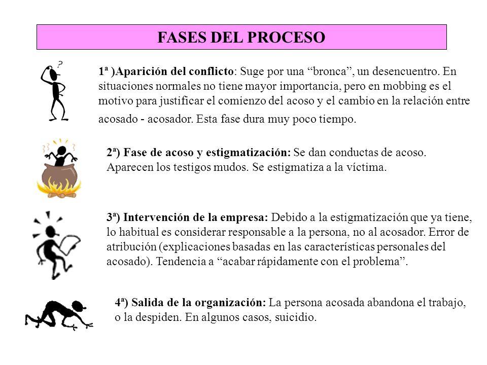 Evolución clínica y organizativa del síndrome de acoso según González de Rivera FASES CLÍNICAS CLÍNICA DEL ACOSADO FASES DEL MOBBING AUTOAFIRMACION DESCONCIERTO DEPRESIVO TRAUMÁTICO CRONIFICACIÓN INQUIETUD, ANSIEDAD, AGRESIVIDAD MODERADA CABEN ALTS.