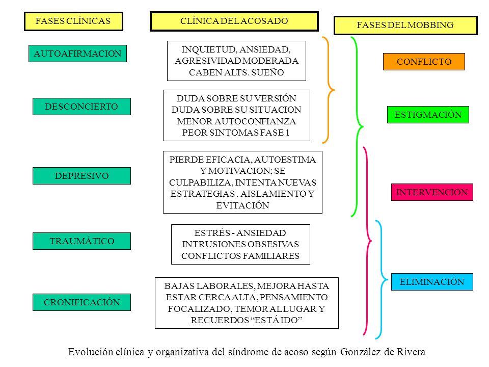 Evolución clínica y organizativa del síndrome de acoso según González de Rivera FASES CLÍNICAS CLÍNICA DEL ACOSADO FASES DEL MOBBING AUTOAFIRMACION DE