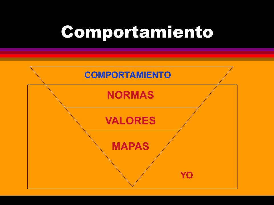 Comportamiento COMPORTAMIENTO NORMAS VALORES MAPAS YO