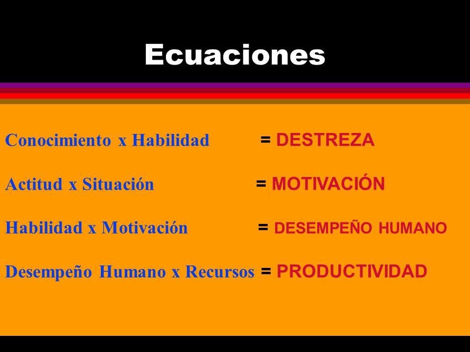Ecuaciones Conocimiento x Habilidad = DESTREZA Actitud x Situación = MOTIVACIÓN Habilidad x Motivación = DESEMPEÑO HUMANO Desempeño Humano x Recursos