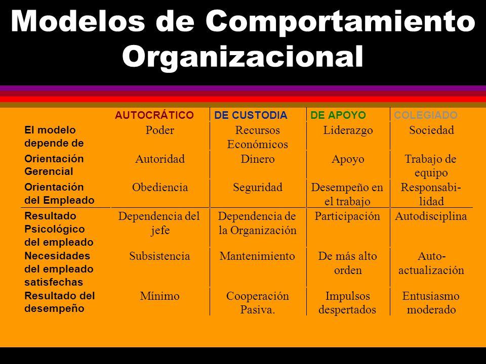 Modelos de Comportamiento Organizacional AUTOCRÁTICODE CUSTODIADE APOYOCOLEGIADO El modelo depende de PoderRecursos Económicos LiderazgoSociedad Orien
