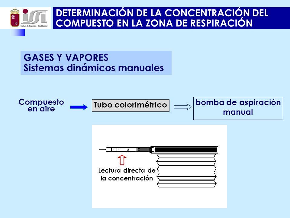 DETERMINACIÓN DE LA CONCENTRACIÓN DEL COMPUESTO EN LA ZONA DE RESPIRACIÓN Compuesto en aire Tubo colorimétrico bomba de aspiración manual Lectura directa de la concentración GASES Y VAPORES Sistemas dinámicos manuales